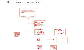 How to measure innovation? New evidence of the technology–gr