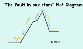 The fault in our stars plot diagram by rucha patel on prezi the fault in our stars plot diagram by rucha patel on prezi ccuart Image collections