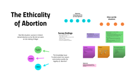 The ethicality of abortion