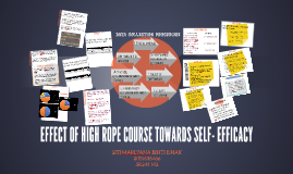 EFFECT OF HIGH ROPE CORSE TOWARDS SELF- EFFICACY