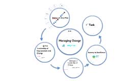 Managing Change South Lanarkshire