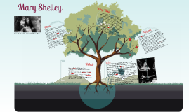 Copy of Mary Shelley Presentation