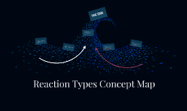 Reaction Types Concept Map