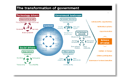 Transformation of Government - IPAA