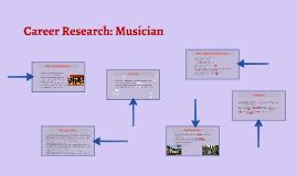 Career Research: Musician