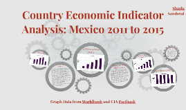 Country Economic Indicator Analysis: Mexico