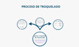 Copy of PROCESO DE TROQUELADO
