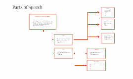 What are the Parts of Speech?