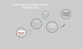 "Copy of Copy of ""CULTURAL DIVERSITY IN THE WORKPLACE"""