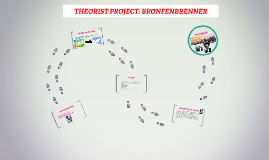 Copy of THEORIST PROJECT: BRONFENBRENNER