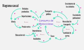 Diagrama causal