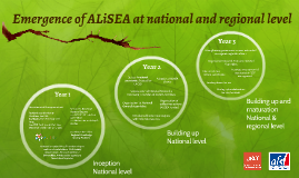 Emergence of ALiSEA at national and regional level