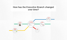 Copy of How has the Executive Branch changed over time?
