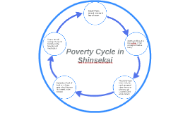 Poverty Cycle in Shinsekai