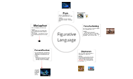 Figurative Language in Shakespeare