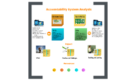 Accountability Waiver Analysis