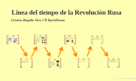Copy of Línea del tiempo de la Revolución Rusa