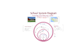 LFS 252 - School System Diagram