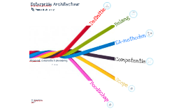 Enterprise Architectuur, Alignment, coherentie & samenhang