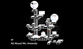 All About Me: Amanda