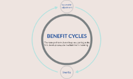 BENEFIT CYCLE