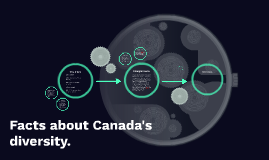 Facts about Canada's diversity