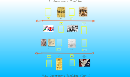 Copy of Copy of Government Timeline