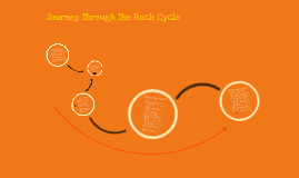 Journey Through The Rock Cycle