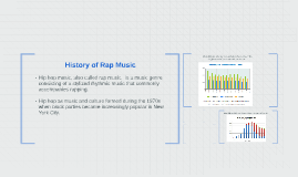 History of Rap Music