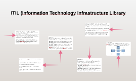 ITIL (Information Technology Infrastructure Library