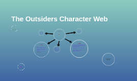 The Outsiders Character Web Connections