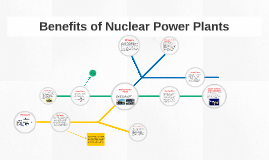 the benefits of using nuclear power What are the benefits of using nuclear power plants to create energy they don't create atmospheric emissions like fossil fuels do.