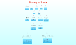 Latin Review Quiz