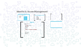 Identity Access Management