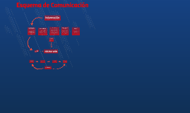 Copy of Esquema de Comunicación