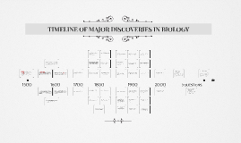 Copy of TIMELINE OF MAJOR DISCOVERIES IN BIOLOGY