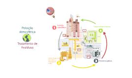 Tratamento de resíduos e poluição atmosférica