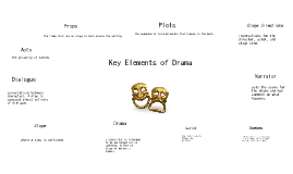 Copy of Copy of Copy of Key Elements of Drama
