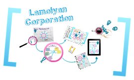 Copy of Copy of Lamoiyan Corporation of the Philippines:Challenging Multinational Giants. A Case Analysis.