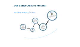 Our 5 Step Creative Process