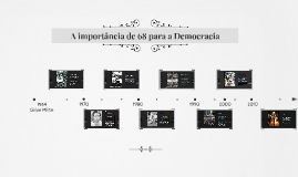 A importância de 68 para a Democracia