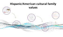 hispanic family values essay Hispanic families may have many things in common, such as customs, foods, dances, values, and the spanish language however, there are also many rich cultural differences within and between countries like argentina, mexico, cuba, and el salvador.