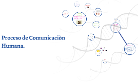 Copy of Proceso de Comunicaciòn Humana.