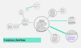 El empirismo y David Hume