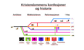 Kristendommens konfesjoner og historie