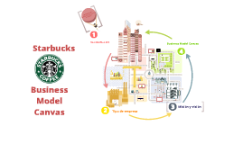 Copy of Starbucks' Business Model Canvas