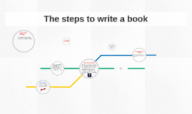 The steps to write a book