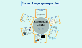Copy of Copy of Second Language Acquisition