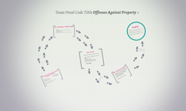 1999 Texas Penal Code Tittle Offenses Against Property  :