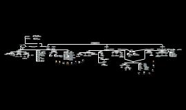 Copy of mapa conceptual modernismo;vanguardias y boom latinoamericano